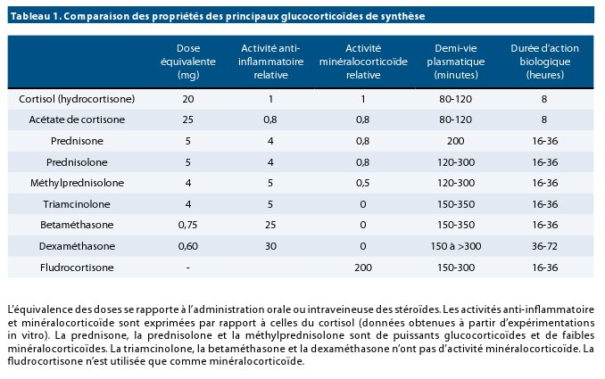 Dermatologie et Endocrinologie   Louvain Médical