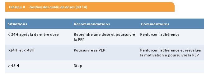 Prophylaxie en cas d'exposition non professionnelle au virus de l ...